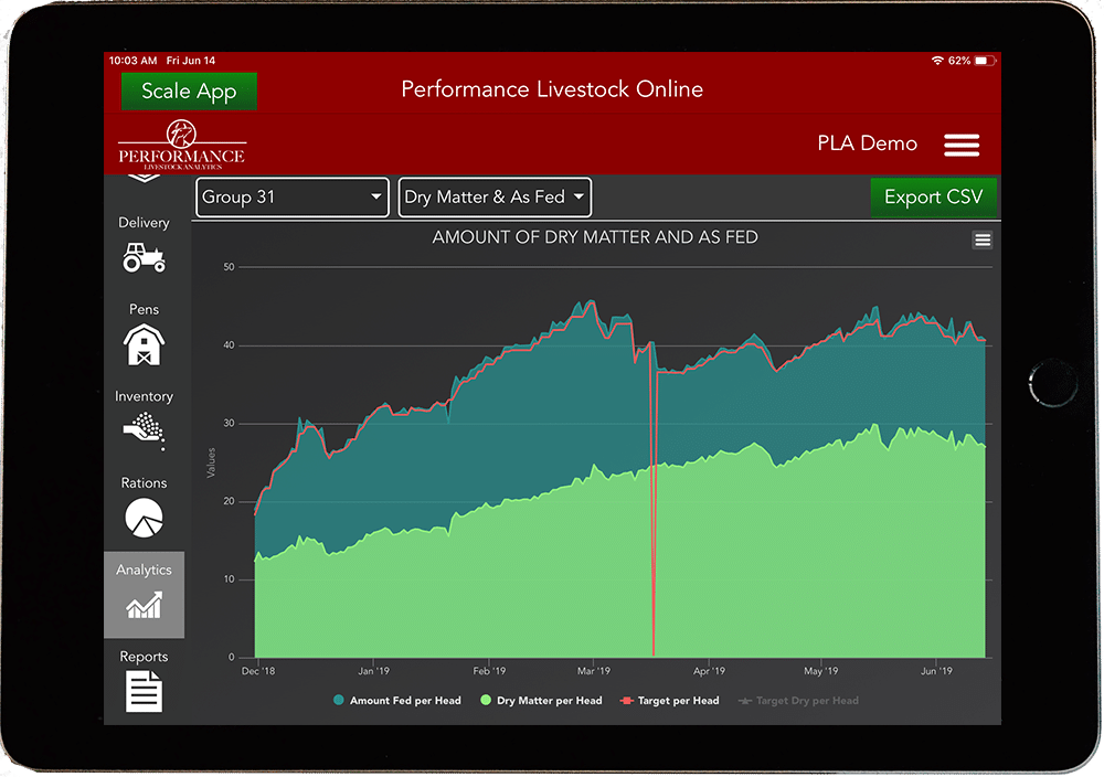 Performance Beef iPad Analytics Chart Data